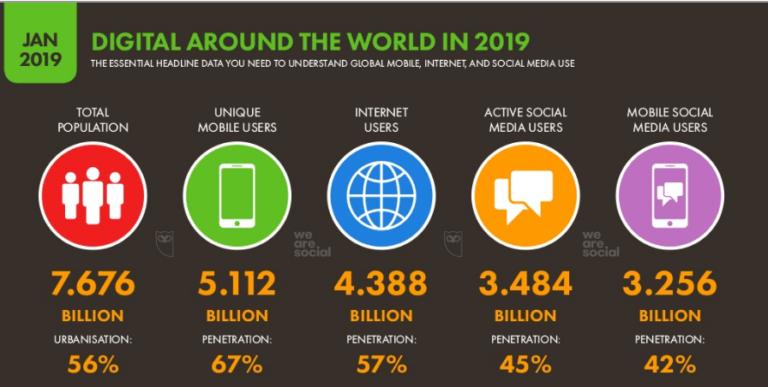 digitalisation dans le monde